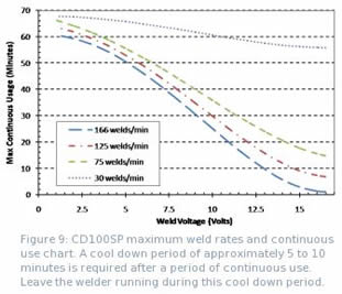 Figure 9: CD100SP maximum weld rates and continuous use chart.  A cool down period of approximately 5 to 10 minutes is required after a period of continuous use.  Leave the welder running during this cool down period.