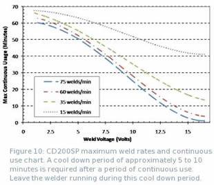 Figure 10: CD200SP maximum weld rates and continuous use chart.  A cool down period of approximately 5 to 10 minutes is required after a period of continuous use.  Leave the welder running during this cool down period.