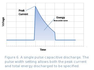 Figure 6: A single pulse capacitive discharge. The pulse width setting allows both the peak current and total energy discharged to be specified.
