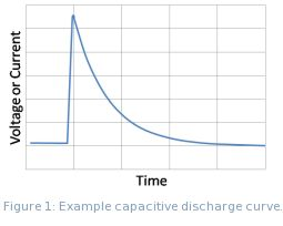Figure 1: Example capacitive discharge curve.